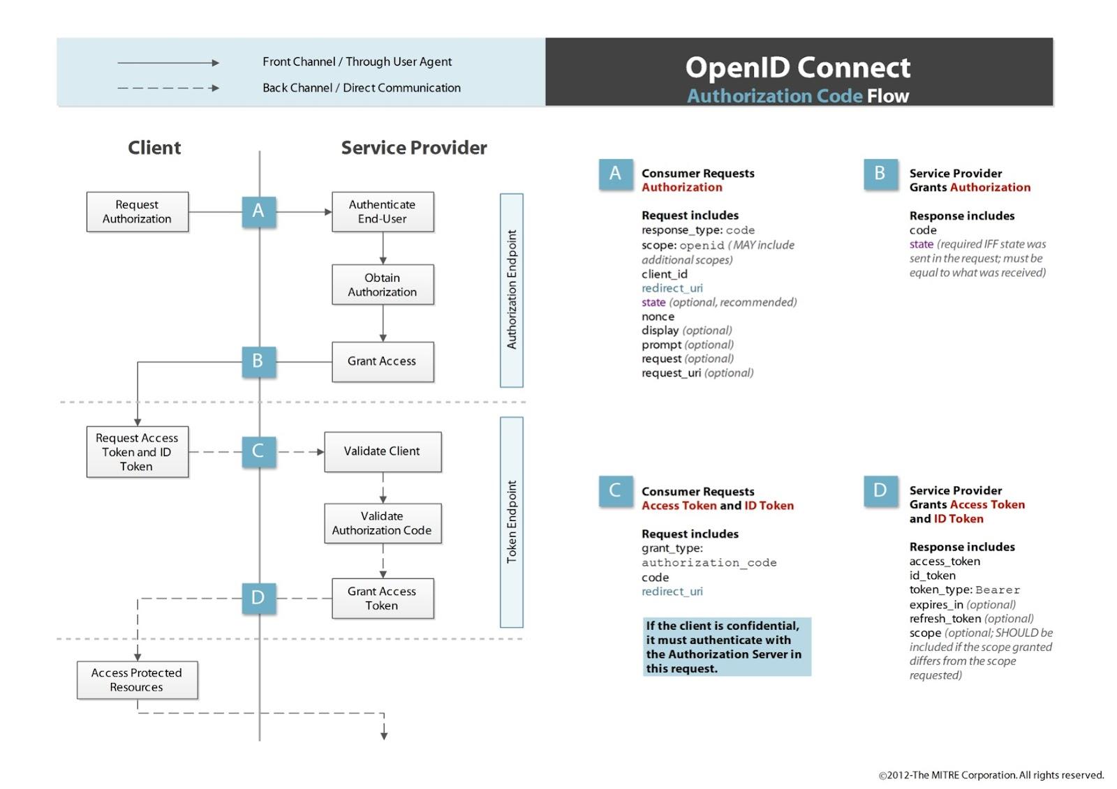 authorization code flow openid connect diagram