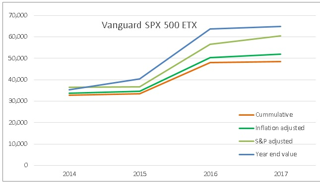 Financial independence investment performance review - Vanguard S&P500