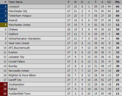Hasil & Klasemen Liga Inggris Pekan 27