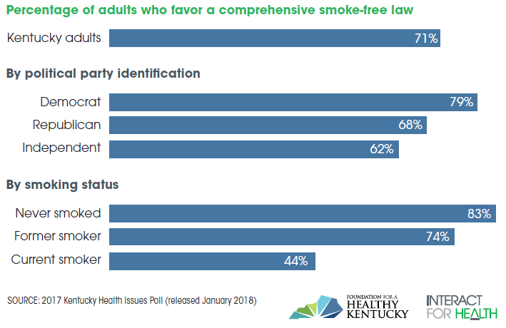 Kentucky Health News: 71% of Kentucky adults continue to support ...