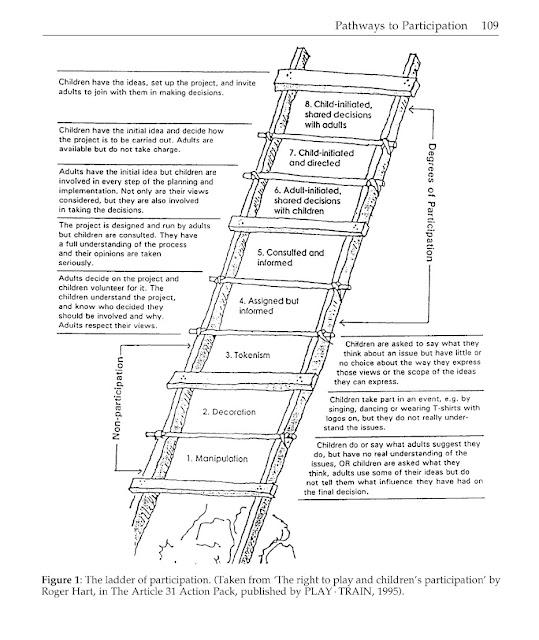 Hart Ladder of Participation