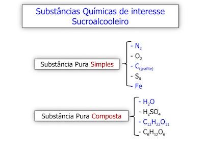 Substâncias simples e composta