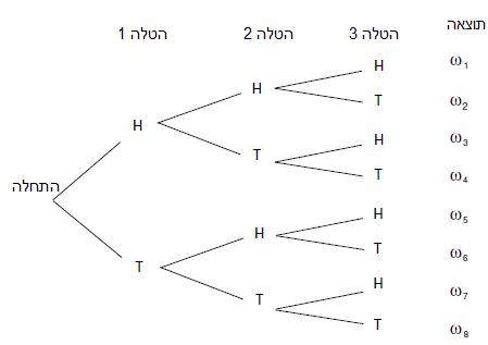 דיאגרמת עץ - הטלת מטבע שלש פעמים