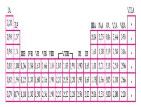 Tabel Skala Elektronegativan Unsur-unsur dalam Tabel Periodik Unsur