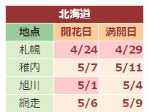 2019年日本櫻花預測