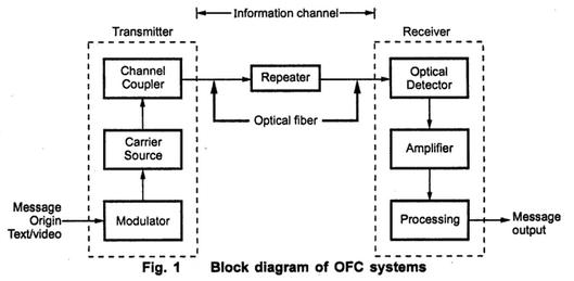 draw block diagram of optical fibre communication system. Black Bedroom Furniture Sets. Home Design Ideas