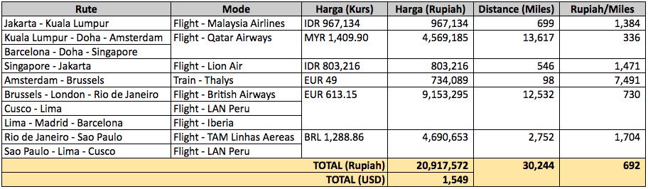 Harga Tiket Pesawat dari Jakarta ke Brazil Peru Machu Picchu
