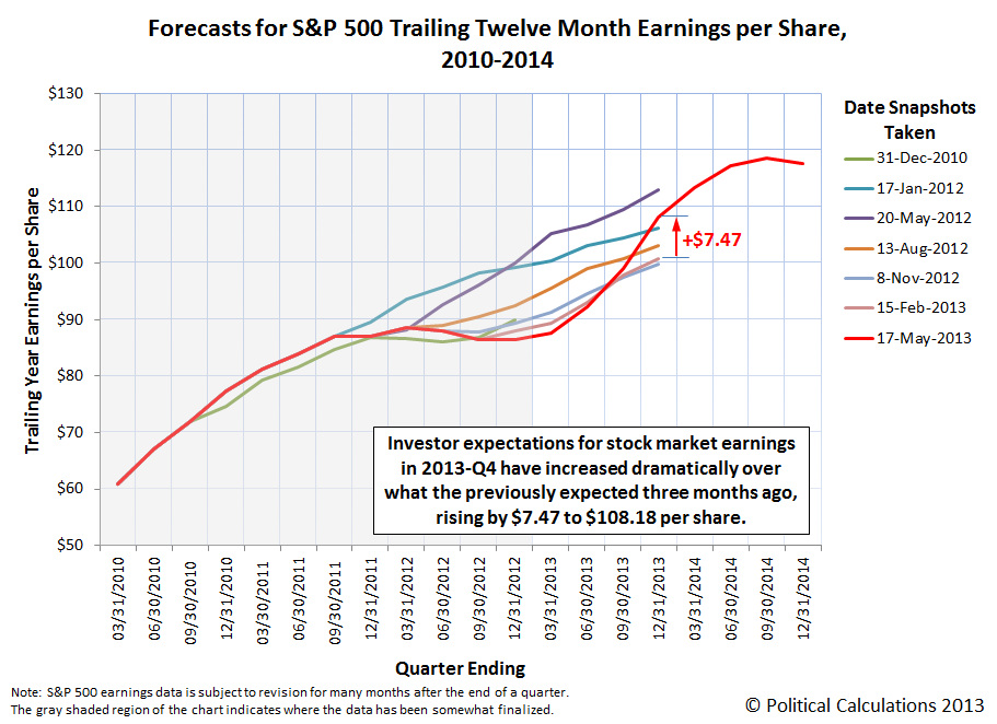 Forecasts for S&P 500 Trailing Twelve Month Earnings per Share, 2010-2014