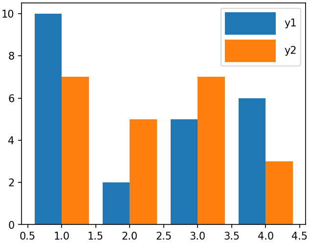 Python Matplotlib Tips: Increase box size of the legend for