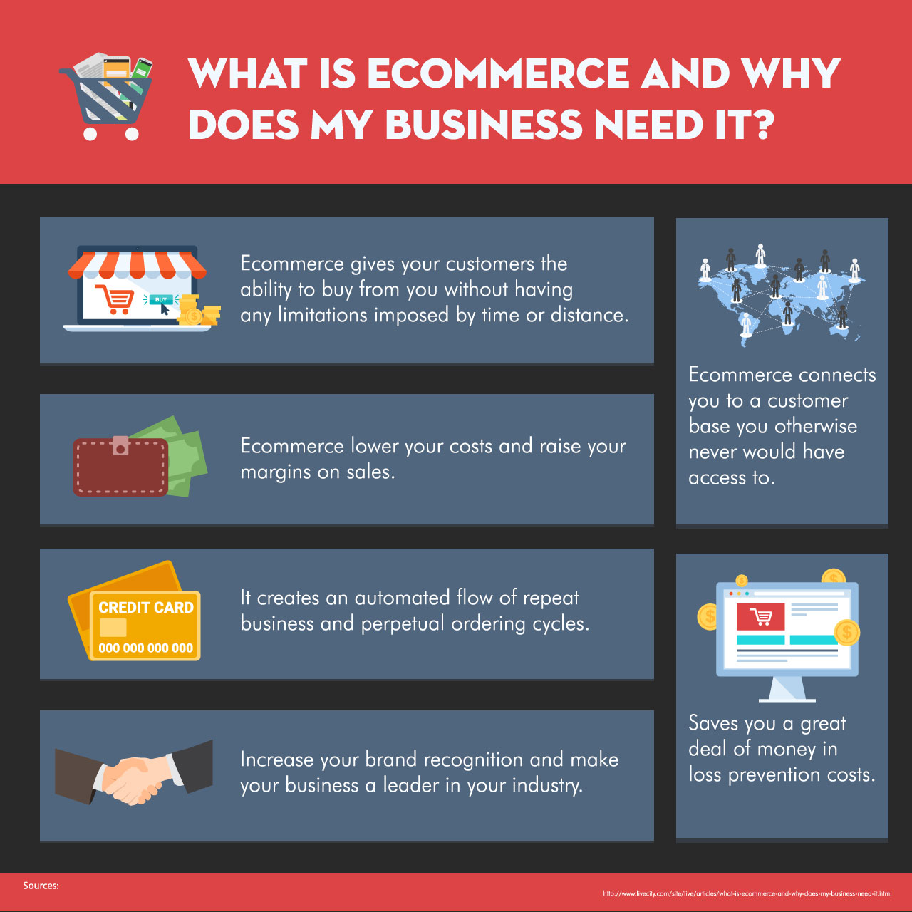 What is E-Commerce And Why Does my Business Need It?