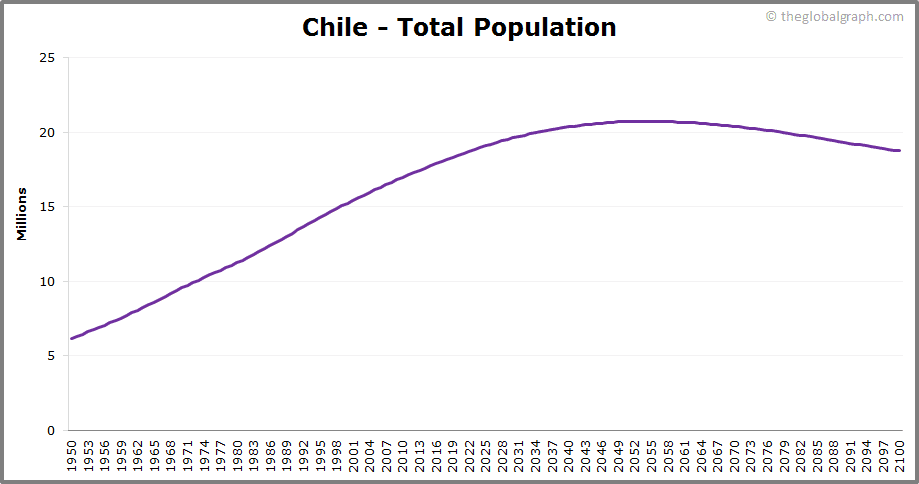 Chile  Total Population Trend