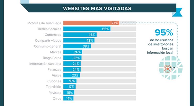 Sitios Web más visitados