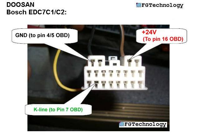 Bosch EDC7C1 / C2