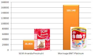 Susu SGM Ananda Presinutri atau Morinaga BMT Platinum mana yang lebih baik bagi bayi 0-6 bulan - harga
