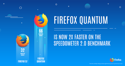 Mozilla Debuts Beta Version of Firefox Quantum – 2x Faster and 30% Less Memory