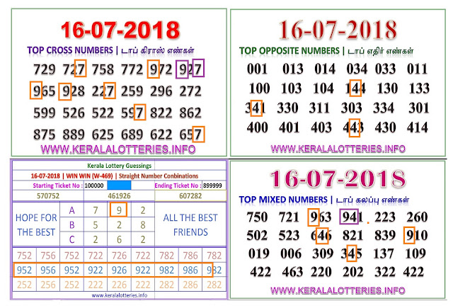 WIN WIN W-469 abc numbers kerala lottery guessing by keralalotteries ON 16-07-2018