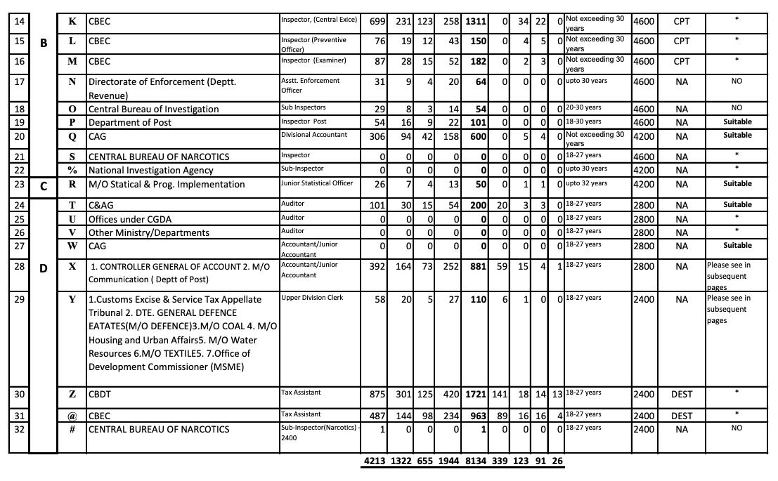 SSC CGL 2017 Tentative vacancies