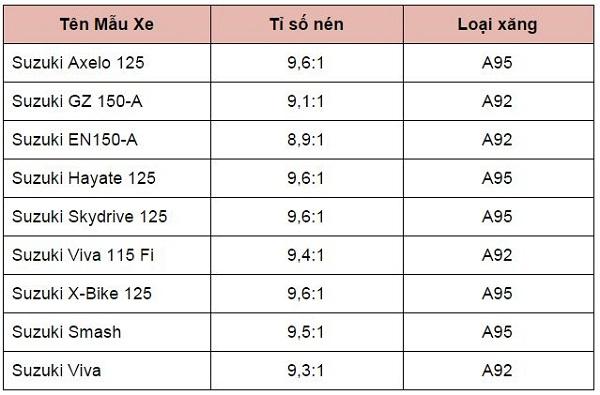 Chọn xăng A92 hay A95 cho các loại xe thông dụng