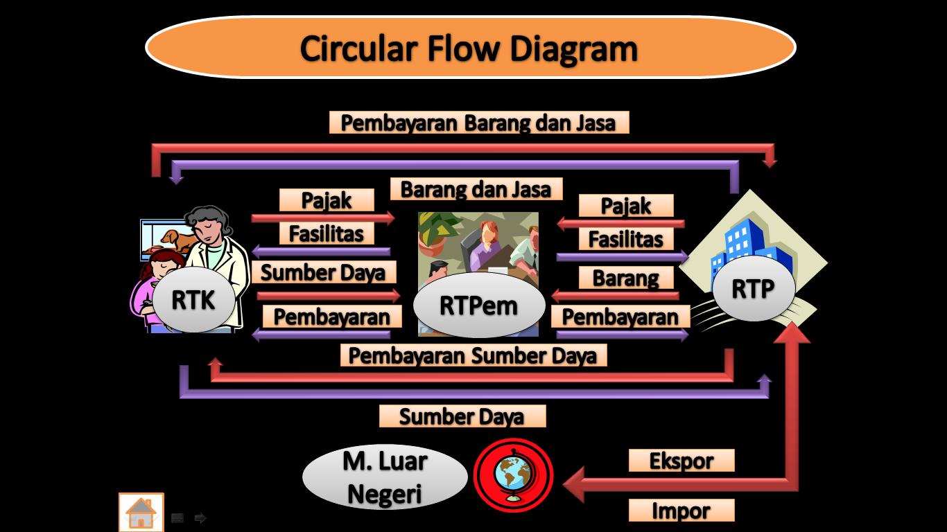 Pelaku kegiatan ekonomi pelaku kegiatan ekonomi gambar 2 diagram interaksi antar pelaku ekonomi ccuart Gallery