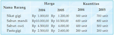 Soal Ekonomi Kelas 10 SMA Bab 5 – Pendapatan Nasional