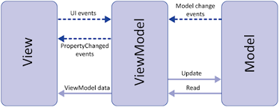 MVVM (Model–View–Viewmodel)