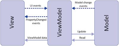 MVVM (Model–View–Viewmodel)