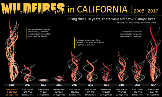 Anatomy of a Viz - Making Fire with Tableau