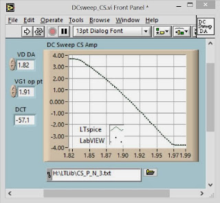 SPICE Level 3 MOSFET Model with Channel-Charge Velocity Saturation
