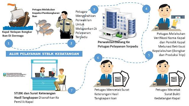 Alur Pelayanan STBLK Kedatangan di UPT P2SKP Bulu