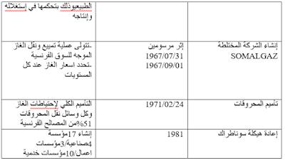 الغاز الطبيعي الجزائر العالم الجزء %D8%A7%D9%84%D8%AA%D