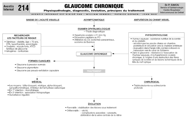 Glaucome Chronique à Angle Ouvert
