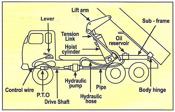 Dump Truck Hydraulic Pump Diagram  wiring diagram manual