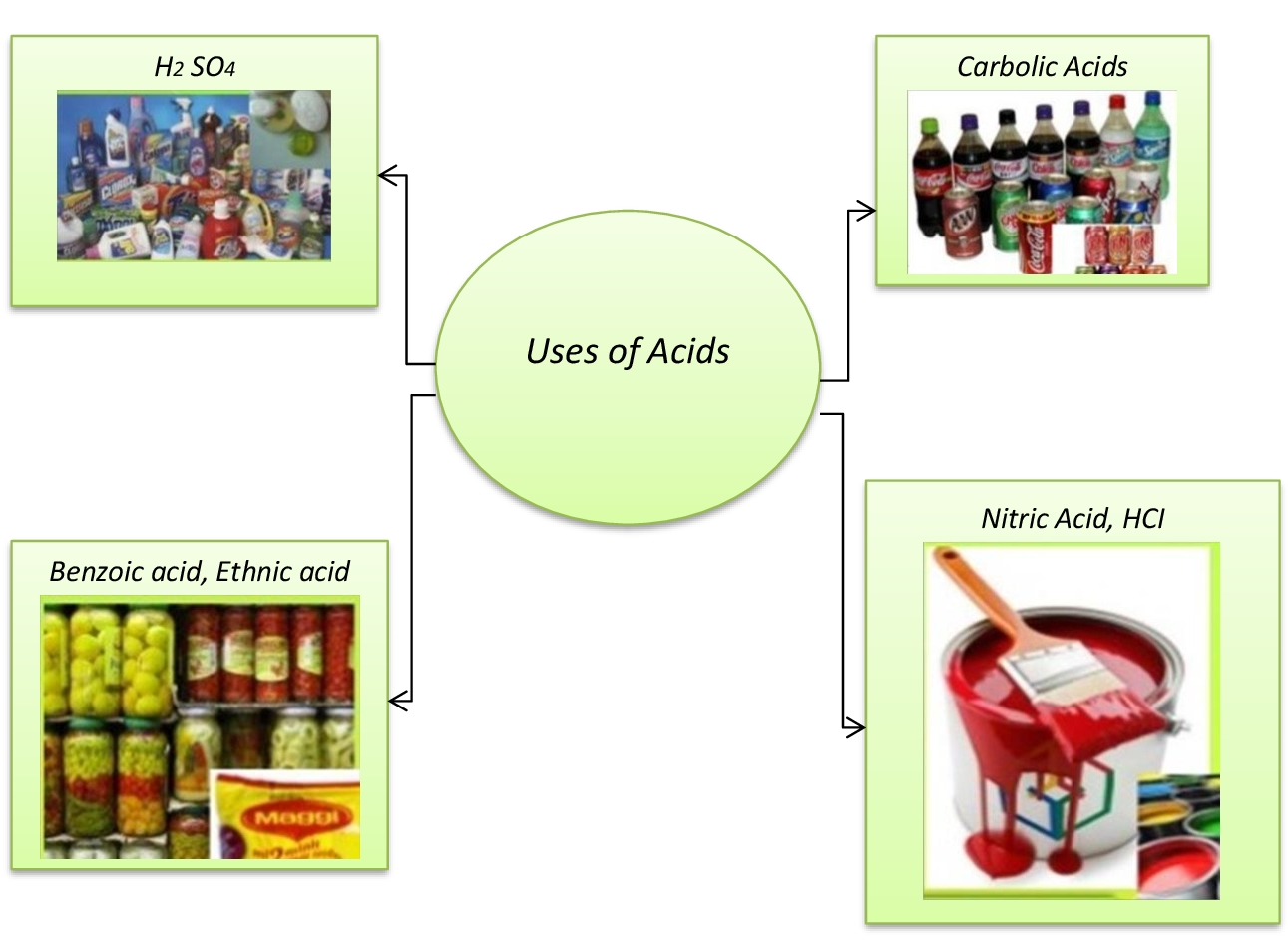 Lesson Plan Of Properties And Uses Of Acids Acids