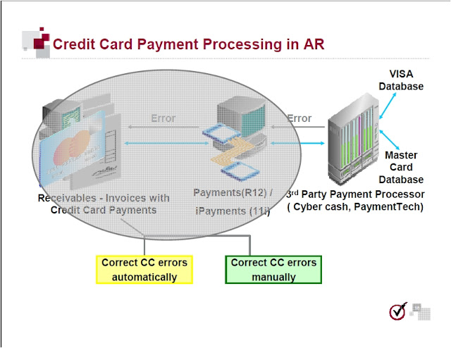 Credit card Processing in sap Manual