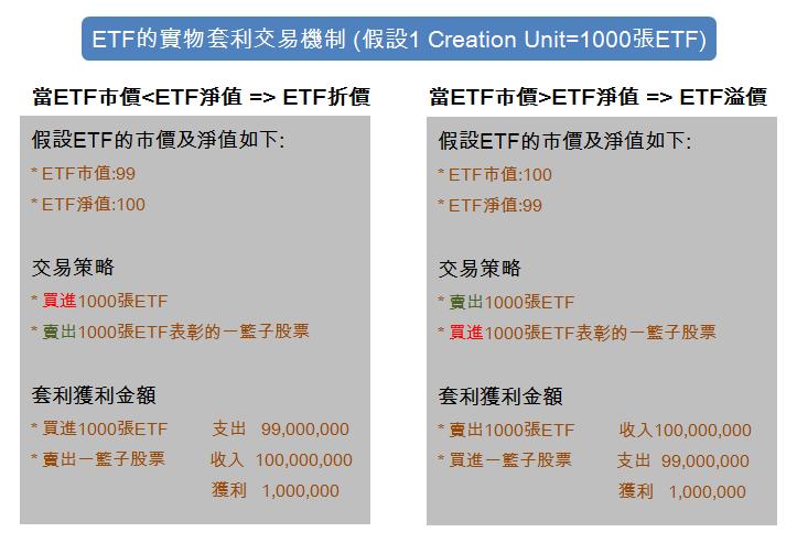 3分鐘快速搞懂ETF的套利機制(Arbitrage Mechanism of ETF) - 伊格財經酒吧