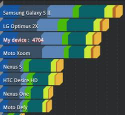 Hardware e Benchmarking Android