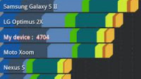 App di benchmark Android per confronto di smartphone e tablet