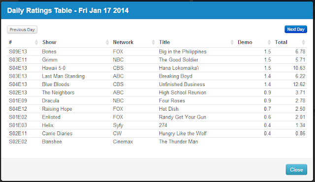 Final Adjusted TV Ratings for Friday 17th January 2014