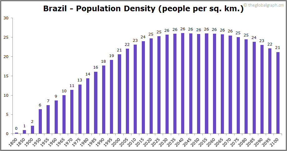 Brazil  Population Density (people per sq. km.)