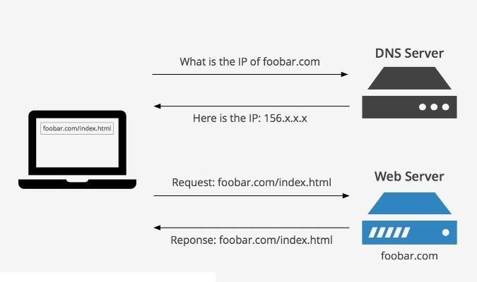 Pentingnya DNS untuk Browsing Internet