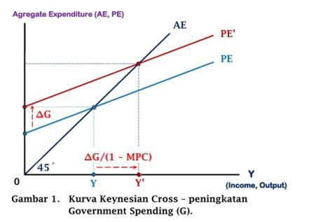 Kurva Keynesian Cross - peningkatan Government Spending (G) - www.ajarekonomi.com