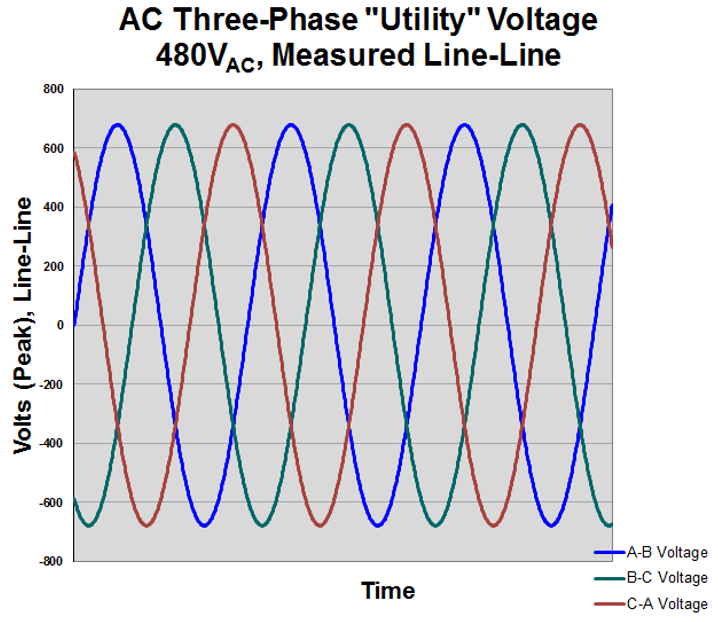 Volt Phase 480 3 Calculation