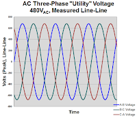 This graph depicts the line-line measurements of the three phases of a 480-V utility voltage