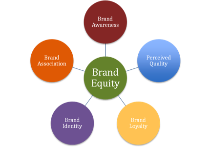 Research and theories associated with brand equity