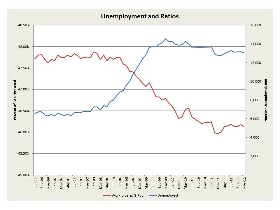 Pennsylvania Unemployment Rate Historical Data