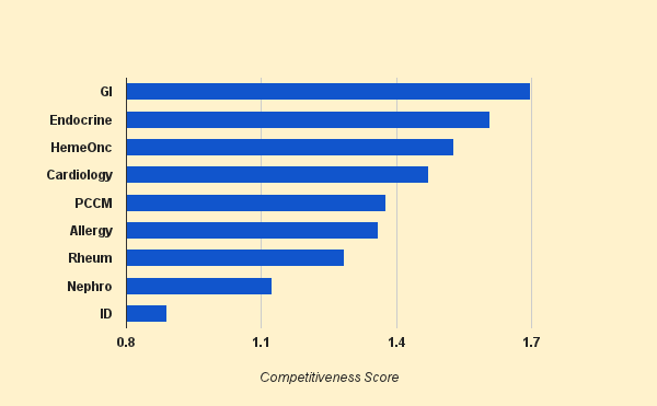 USMLE and Residency Tips: Competitiveness Of Fellowships