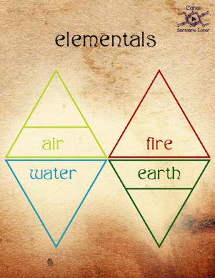Energetic Break-in | Elementals: Air, fire, water, earth