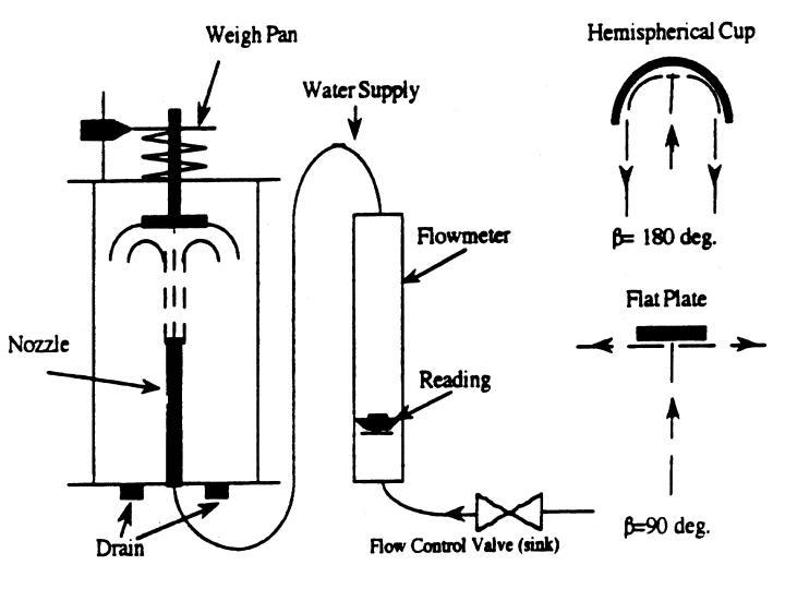 Laboratorio Turbomaquinas : Laboratorio impact of a jet.