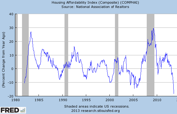Sober Look: Two potential headwinds for the US housing market