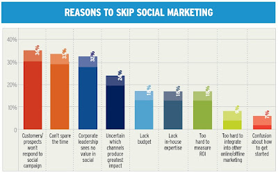 someskip - Why Targeting Your Audience Matters Using Mobile Marketing